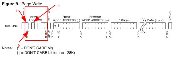 Device Address Message