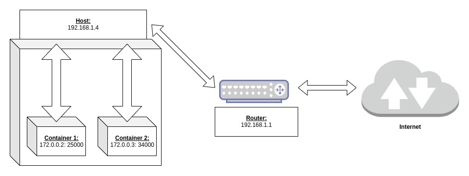 Basic Docker network diagram showing three interfaces: the interface between the container and the host, interface between the host and router, and interface between the router and internet.