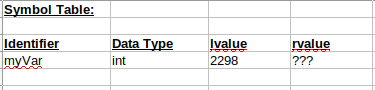 myVar now defined in the symbol table (myVar now has an lvalue).