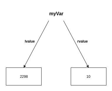 lvalue-rvalue diagram for a value type variable