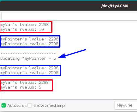 dereferencing the pointer and assigning a value; we are able to manipulate the data stored in myVar