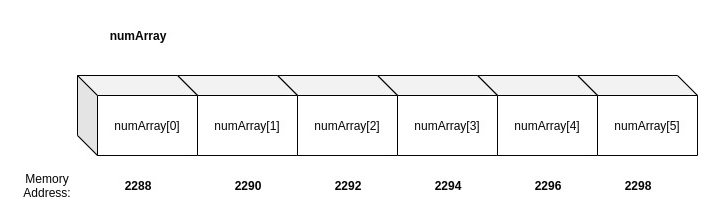 Array memory diagram showing memory addresses.