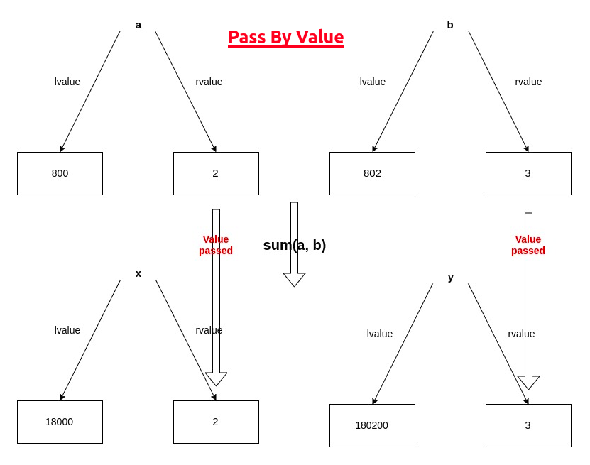 Pass by Value lvalue-rvalue diagram