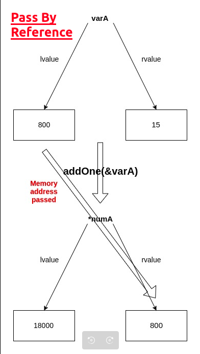 Pass by reference lvalue-rvalue diagram