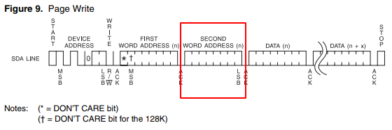 Second Word Address Message