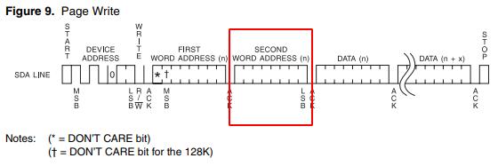 Second Word Address Message