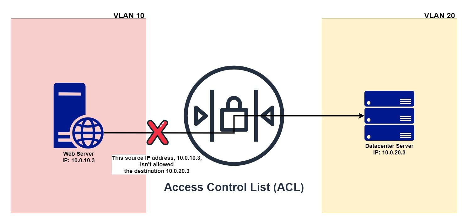 Stateless Inspection 101: The ACL checks its list (rules) and sees that this IP address isn't allowed to talk to destinations on VLAN 20