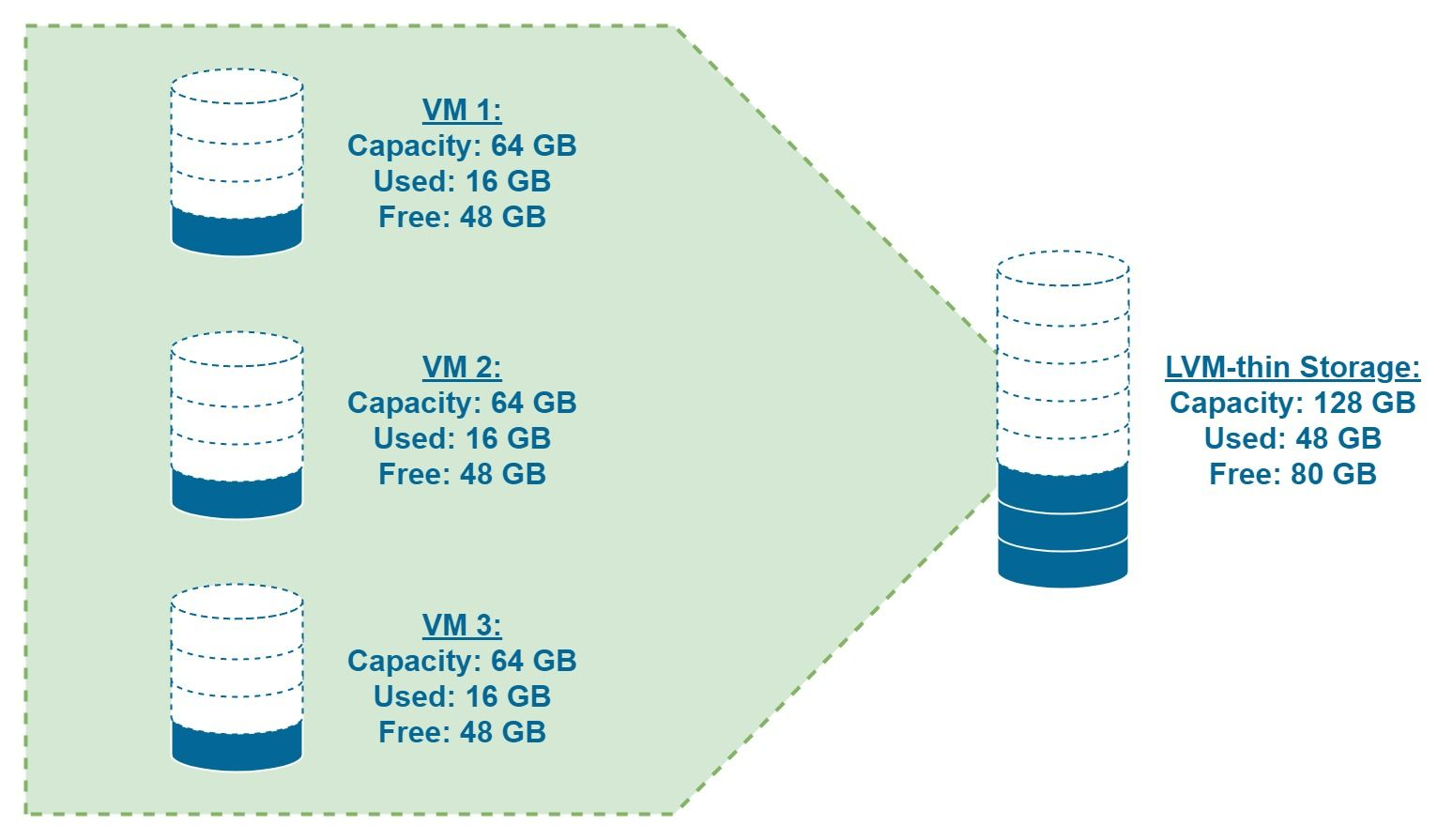 Simple diagram illustrating the concept of LVM thin provisioning