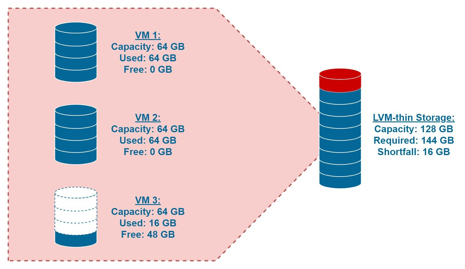 LVM-thin Storage Overextended: The VMs require 144 GB, but we only have 128 GB available.